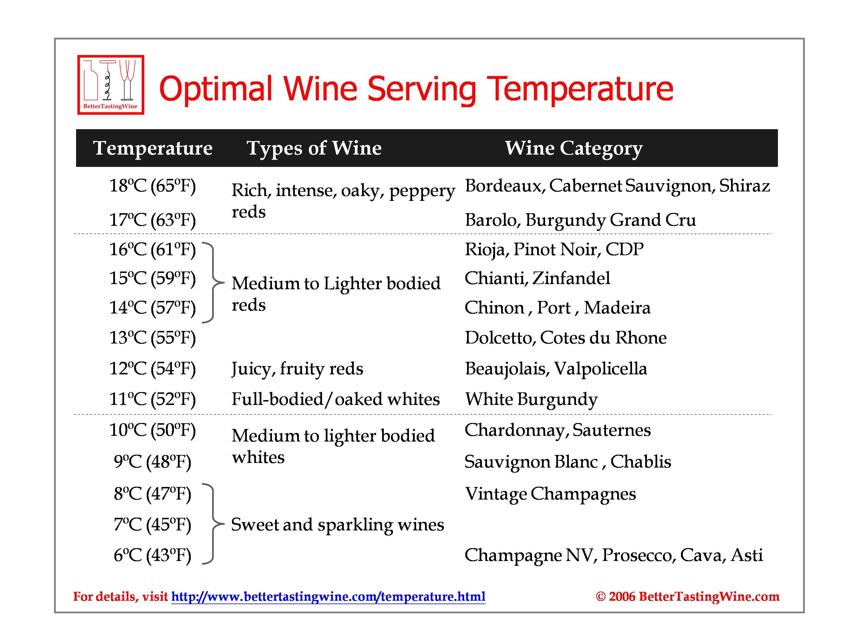 температура подачи вина таблица 5