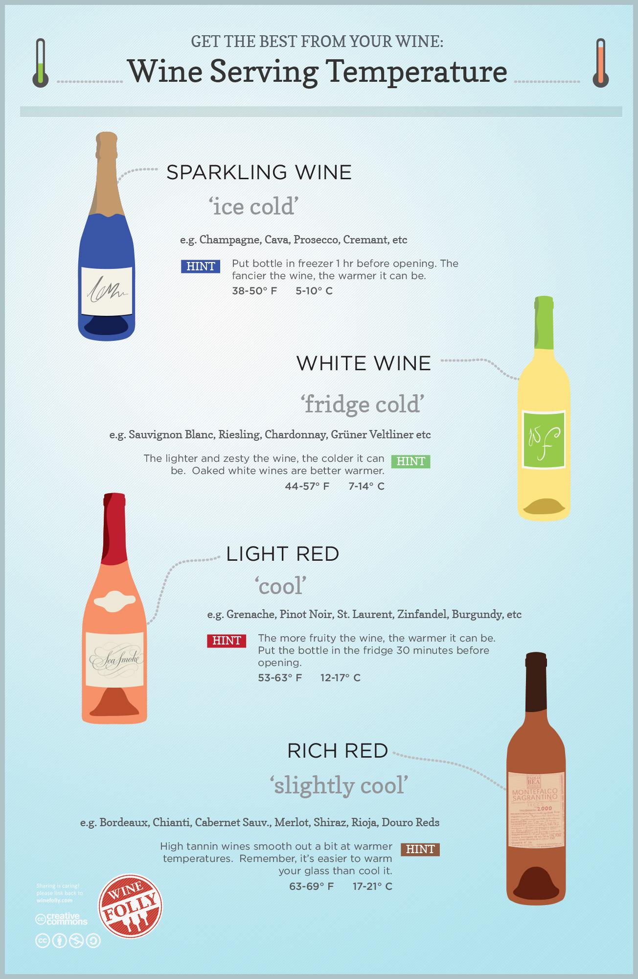температура подачи вина таблица 4