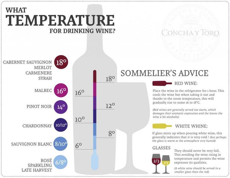 температура подачи вина таблица 1