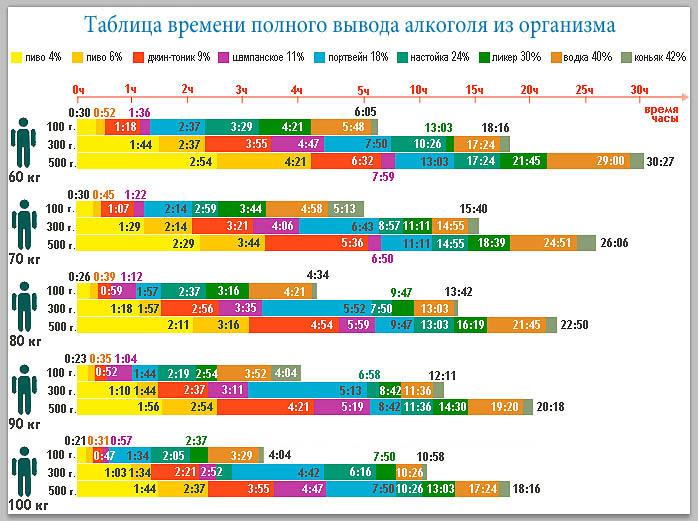 Таблица времени вывода алкоголя из организма