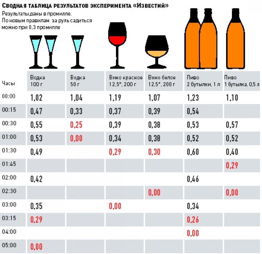 Таблица вывода алкоголя в крови в промилях
