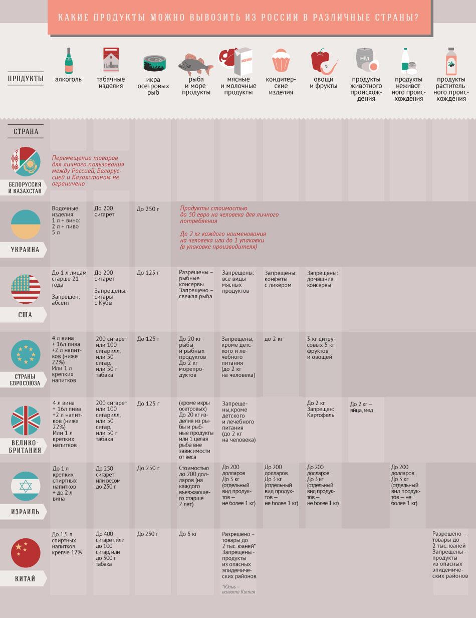 Таблица норм вывода продуктов из России в другие страны самолет