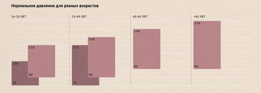 Нормы давления для возраста человека